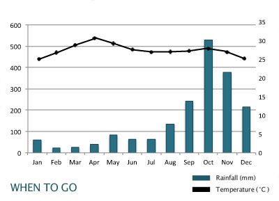 burma-rainfall-chart-Best time to travel
